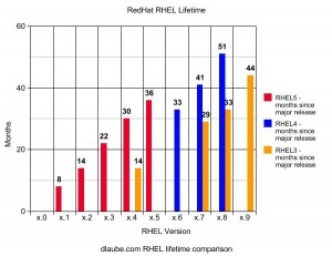 Red Hat Enterprise Linux lifetime